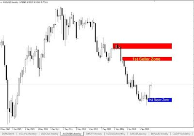 How to lower your forex risk level
