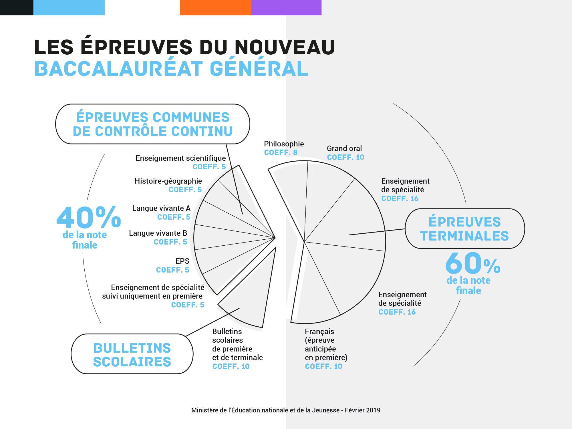 Les Epreuves Du Nouveau Baccalaureat General Epreuve Du Bac Baccalaureat Orientation Scolaire