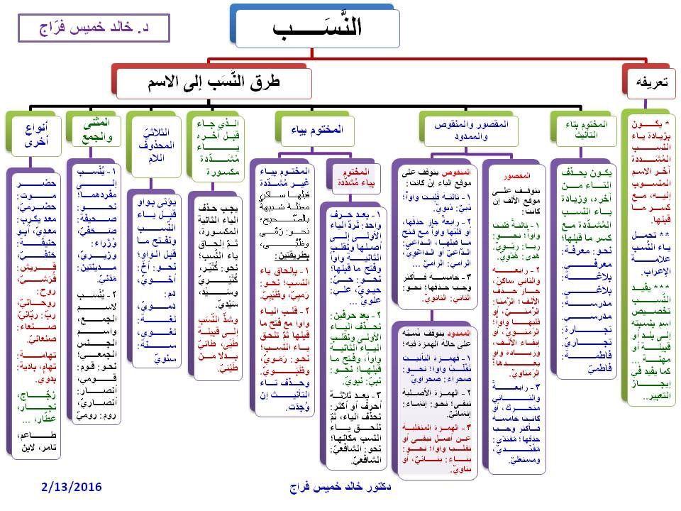 Pin By موزة المعمري On Arabe Arabic Langauge Arabic Language Arabic Words