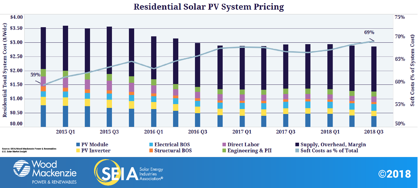 Strategies To Minimize The Oft Overlooked Soft Costs Of Solar Installations Solar Installation Solar Pv Systems Solar Panels