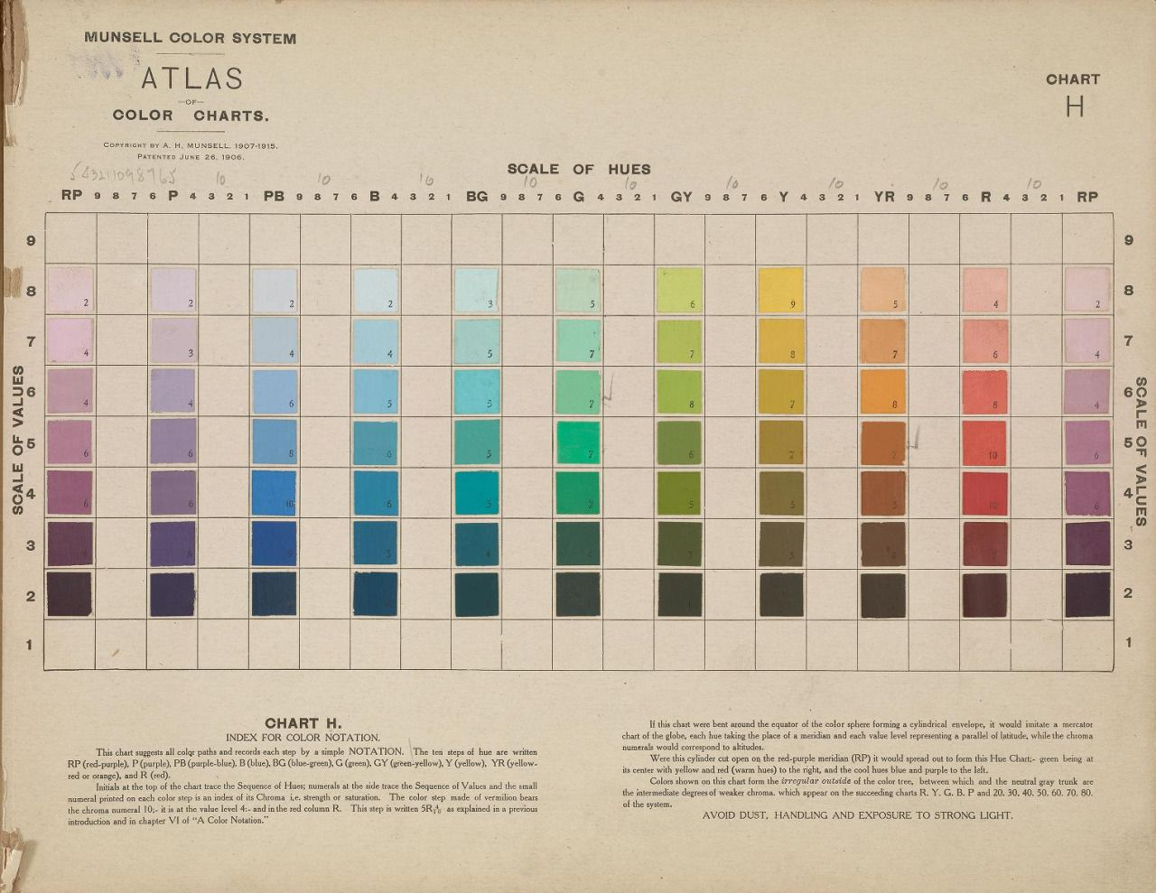 the munsell color system was developed by art professor albert munsell as a way to chart
