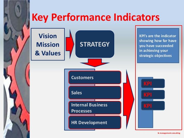 Key Performance Indicators Vision Kpi S Are The Indicator Showing