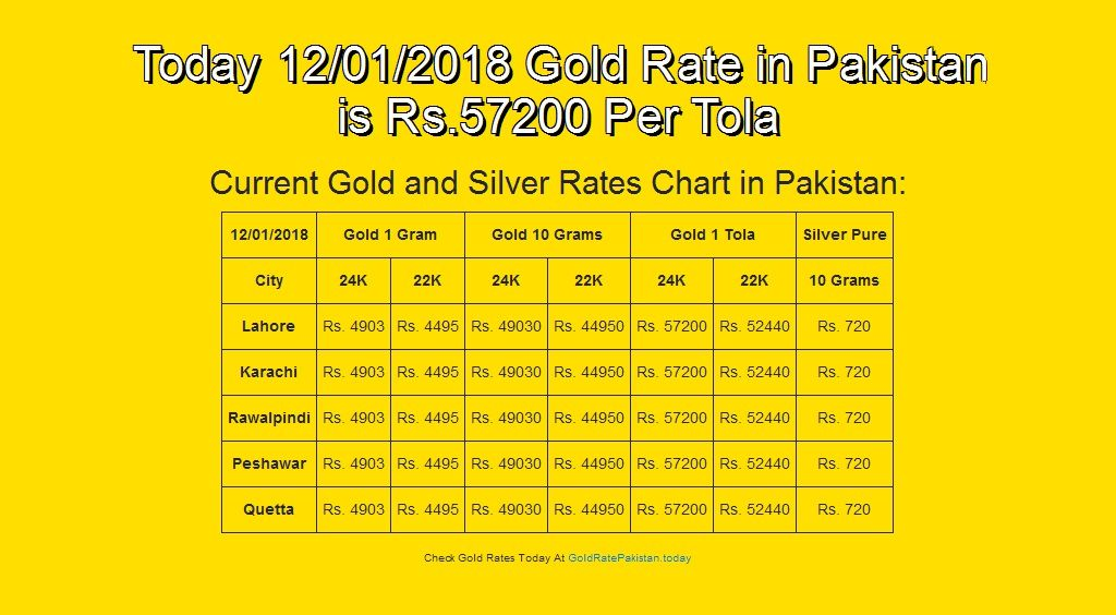 Pin On Daily Gold Rate In Pakistan