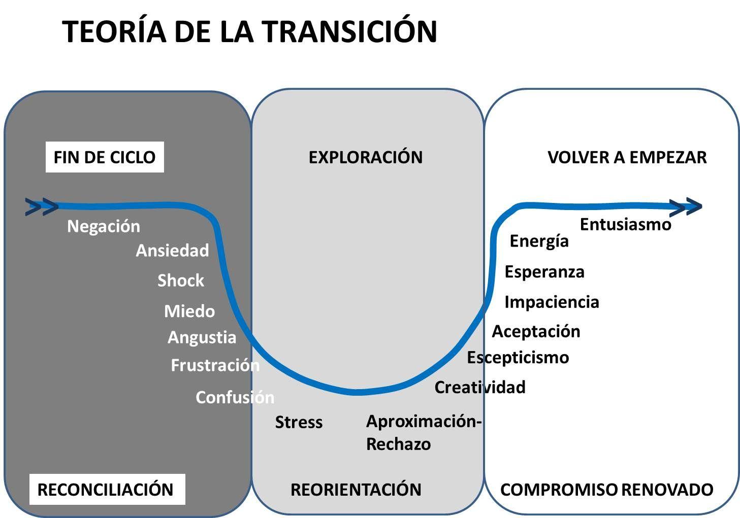 teoría de la transición