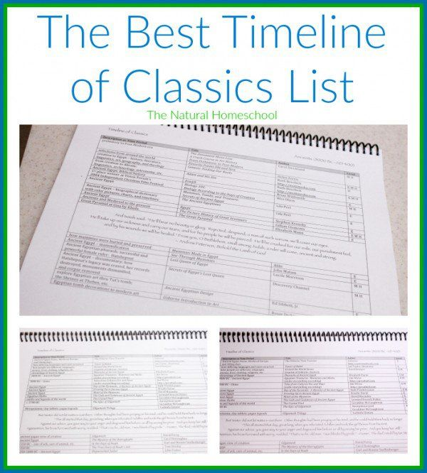 Photo of Teach Ancient History (& so much more) with Games, Timeline & a Thesaurus – The Natural Homeschool