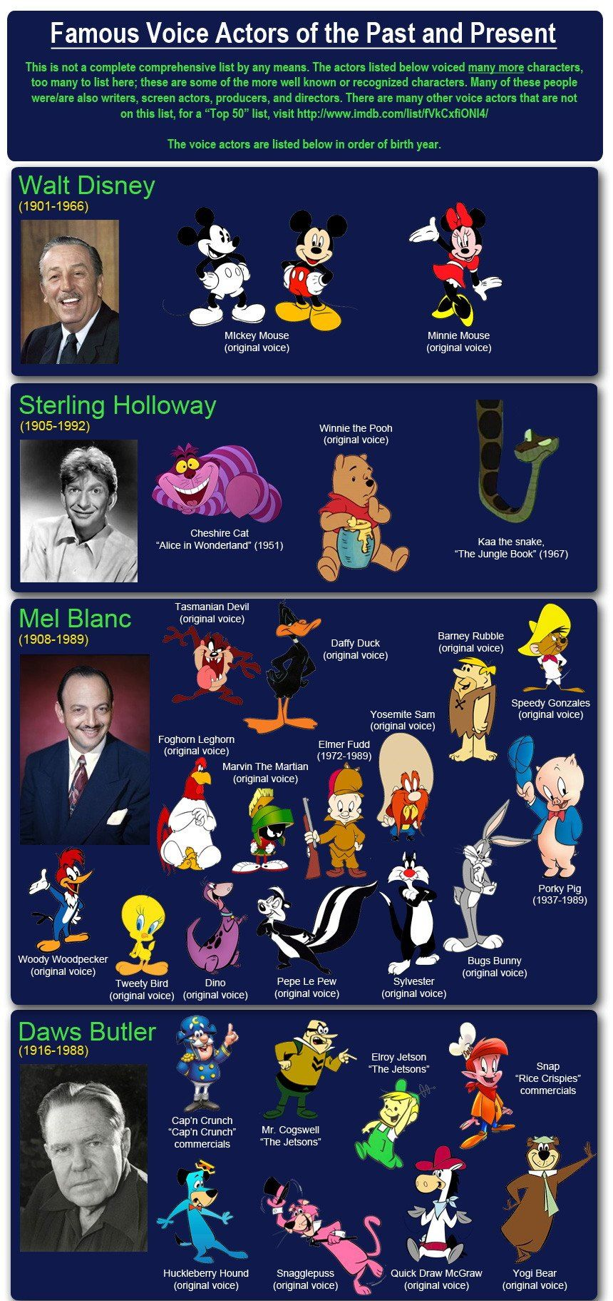 Famous Voice Actors Of Past And Present Fun Things Voice Actor