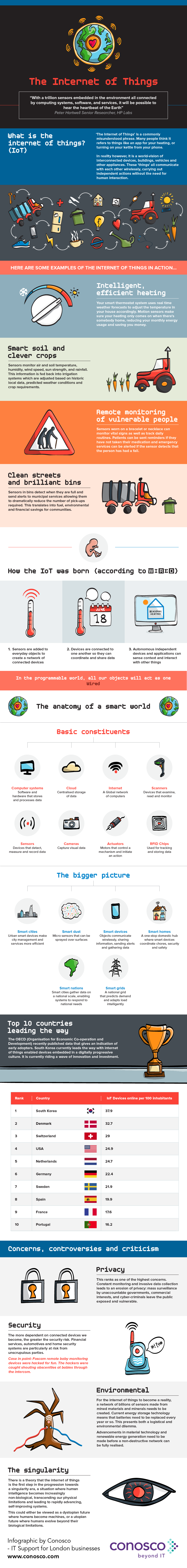 The Internet of Things #Infographic