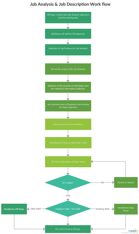 Free Online Flowchart Maker Create Flowcharts Online Process Flow Chart User Flow Diagram Flow Chart Design