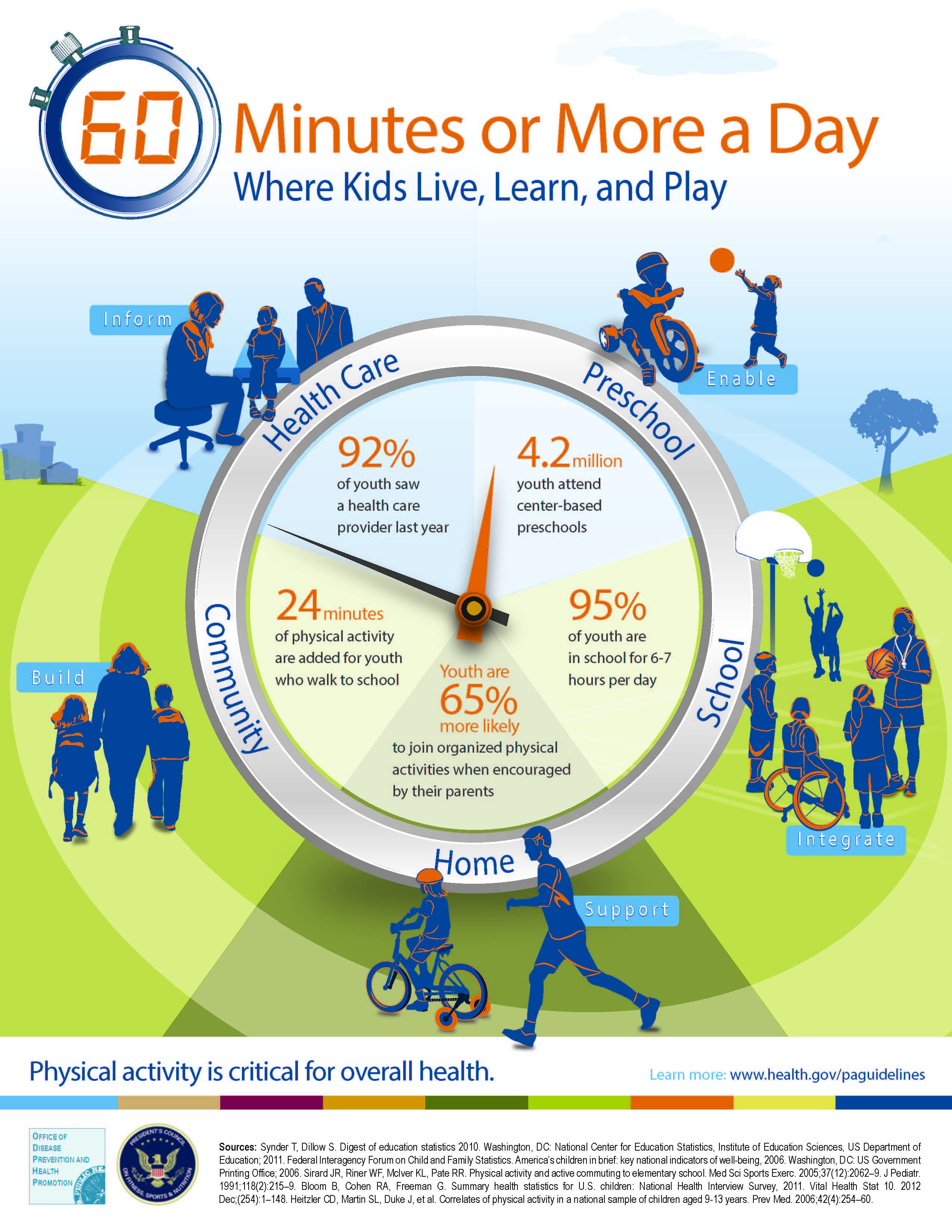 Physical Activity Guidelines For Adults