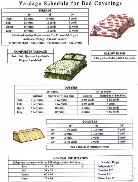 Fabric Charts And Measurement Tips Sewing Sewing Hacks Sewing Fabric