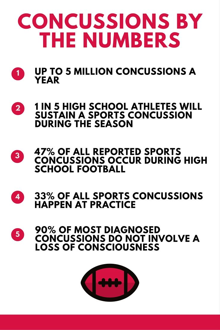 how to know if you have a concussion yahoo