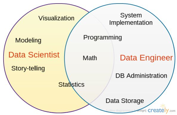 Data Scientist Vs Data Engineer Data Scientist Pinterest Data