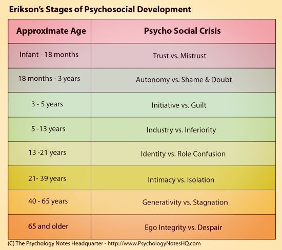 Erik Erikson\u0027s stages of psychosocial development Facilitating