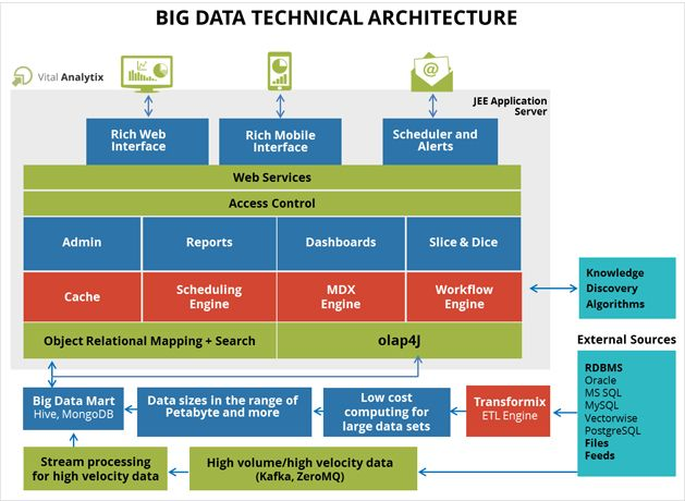 Big data architecture google search big data for Architecture big data