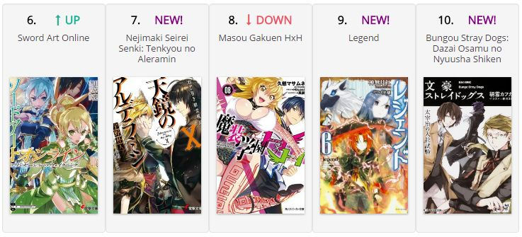 Top 10 Light Novel tuần 19/7/2016