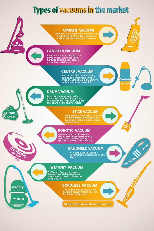 Infographic Different Type Of Vacuum Cleaners Best Shark Vacuum