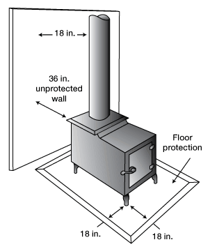 Wood Stove Clearance Diagram Wood Stove Installation Stove Installation Wood Stove