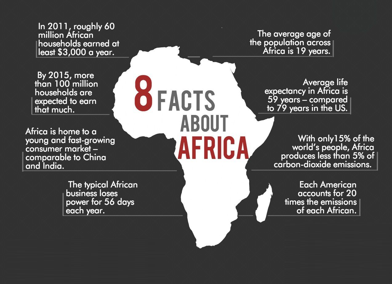 8 Africa Facts