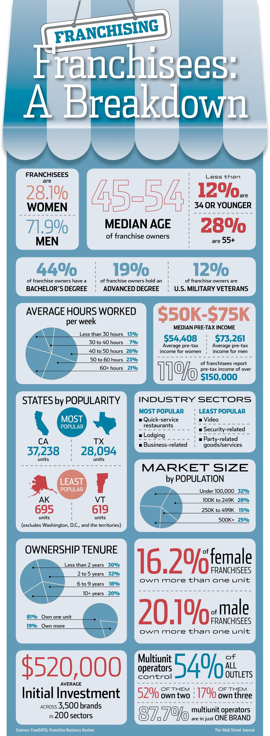 Franchising infographic from the Wall Street Journal, FranDATA, Franchise Business Review #franchises #franchising