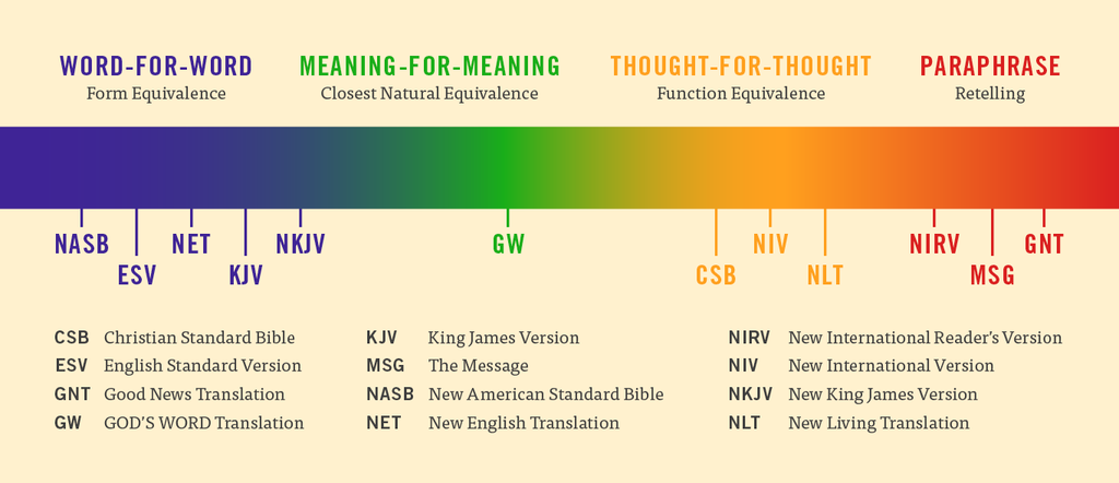 Which Bible Translation Should I Read Version The Message A Or Paraphrase