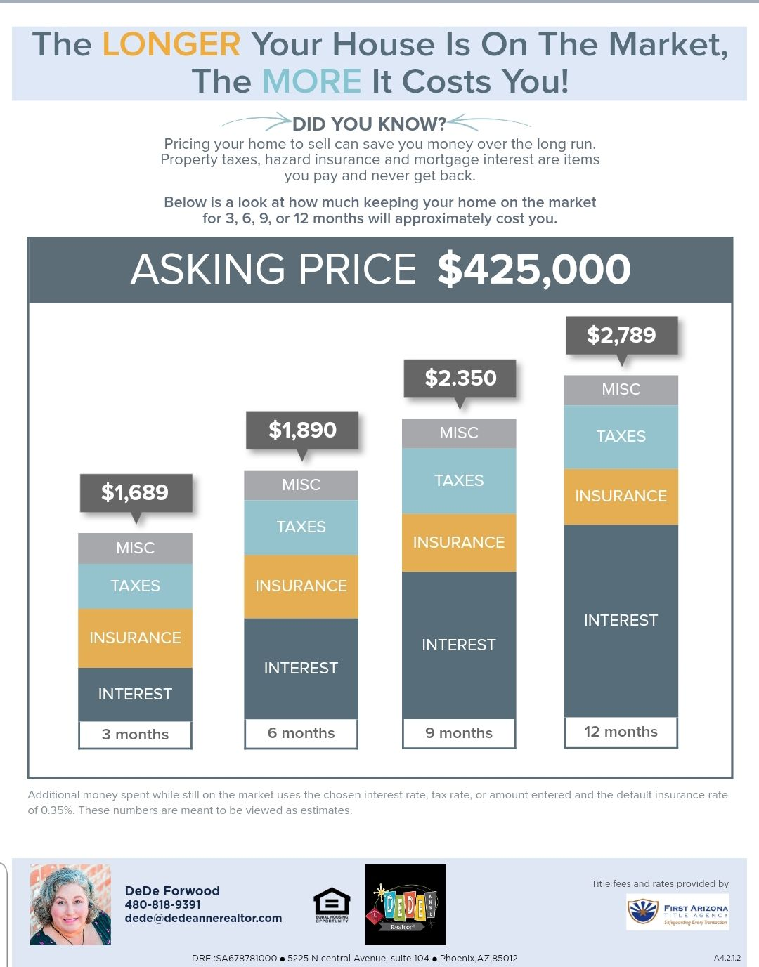 Did you know pricing your home to sell can save you money