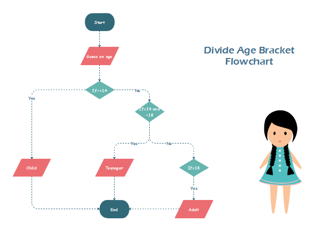 Divide Age Flowchart  Flowchart    Flowchart And Template