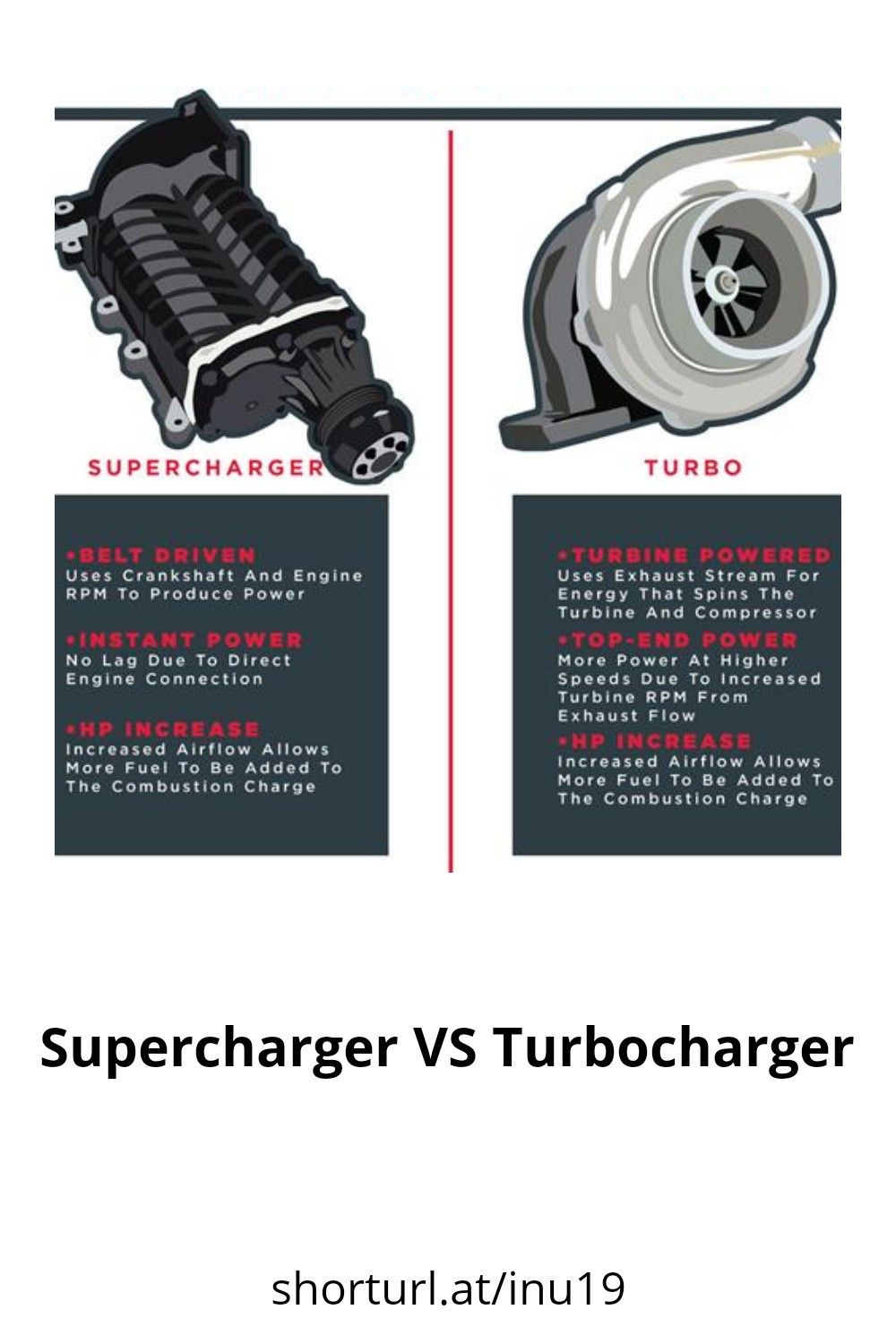 Engine Performance in 2020 Turbocharger, Power energy