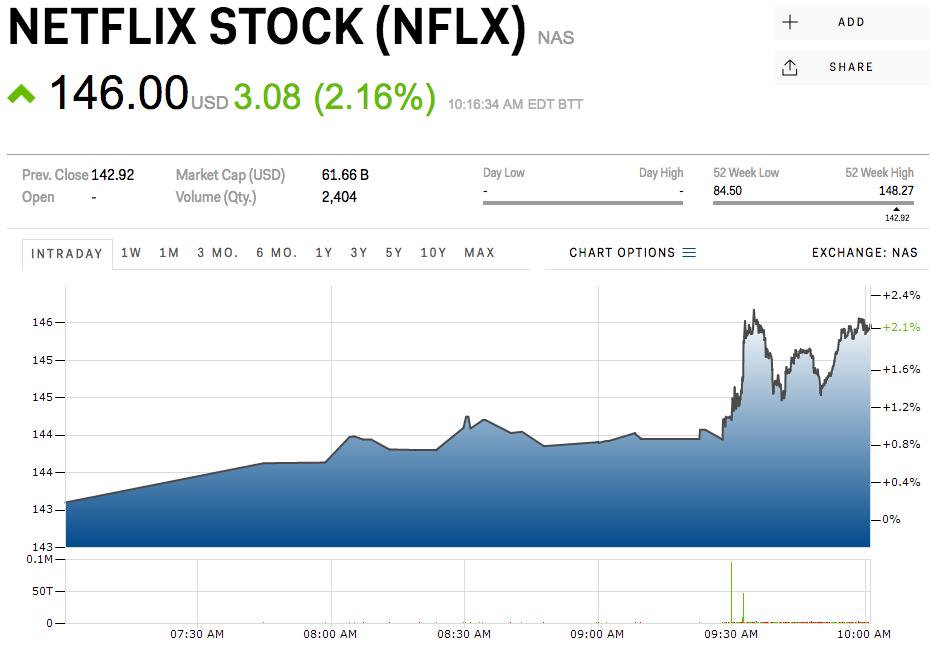 Netflix is rallying ahead of earnings (NFLX) | LifeLog