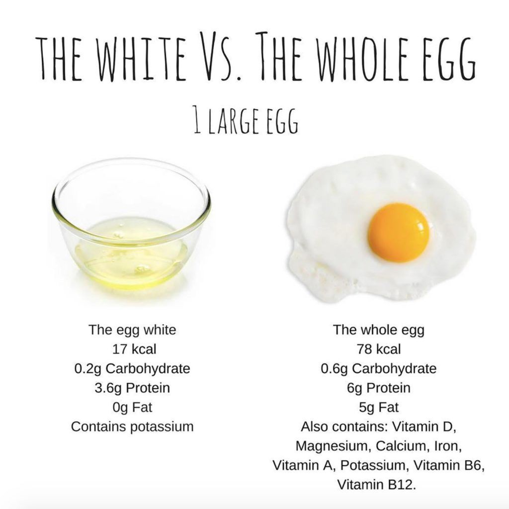 Do You Eat Whole Eggs Or Just The Egg Whites Nutritional Value Of Eggs Egg Nutrition Facts Grape Nutrition