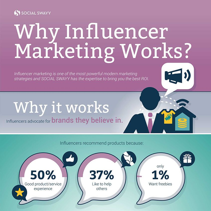 Why Influencer Marketing Works? (infographic) | | Social ...