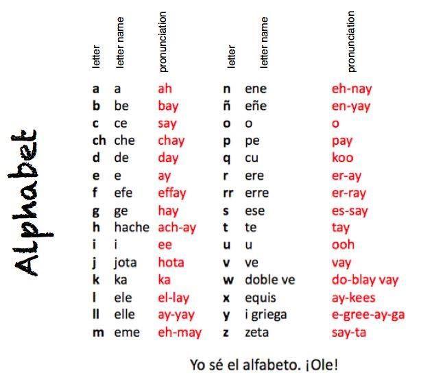 Prevodi I Legalizaciya Ot Licenziran Prevodach Prevodachi Eu Spanish Alphabet Spanish Alphabet Chart Learning Spanish Spanish alphabet chart printable