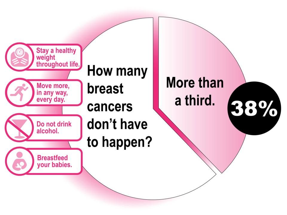 Nutrition And Breast Cancer Risk Update For Breast Cancer -5490