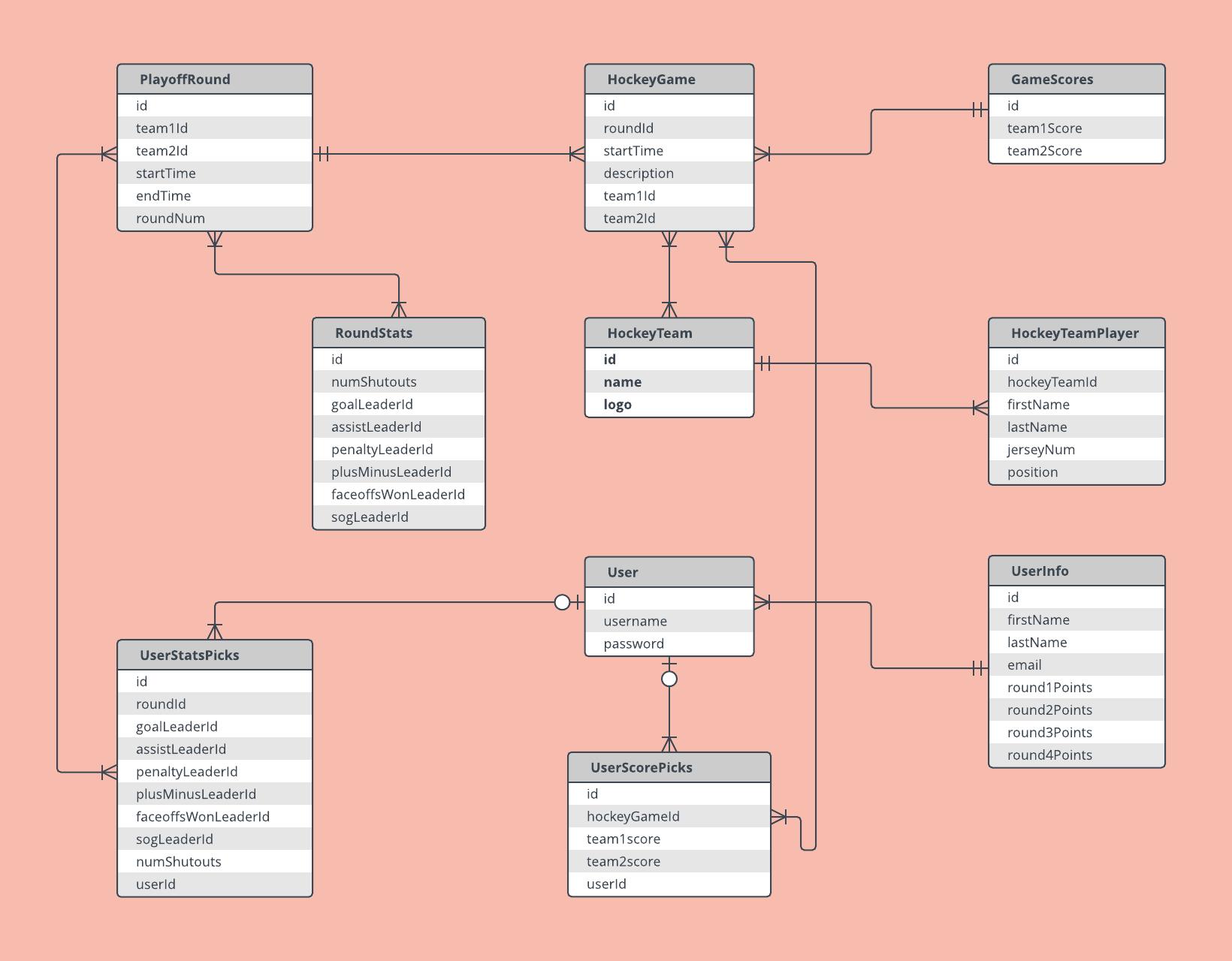 25 Entity Relationship Diagram Samples | Relationship ...