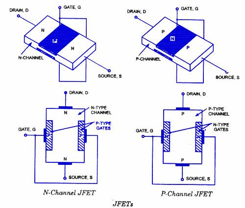 Jfet junction field effect transistor electronics pinterest as already mentioned jfets are of two types viz n channel jfets and p channel jfetsnerally n channel jfets are preferred n channel and p channel jfets ccuart Images