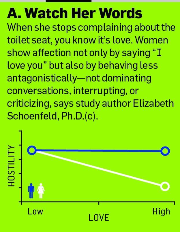 Understanding a women