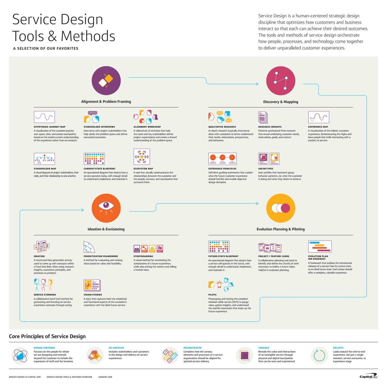 Service Design Tools and Methods Overview Poster Lp デザイン