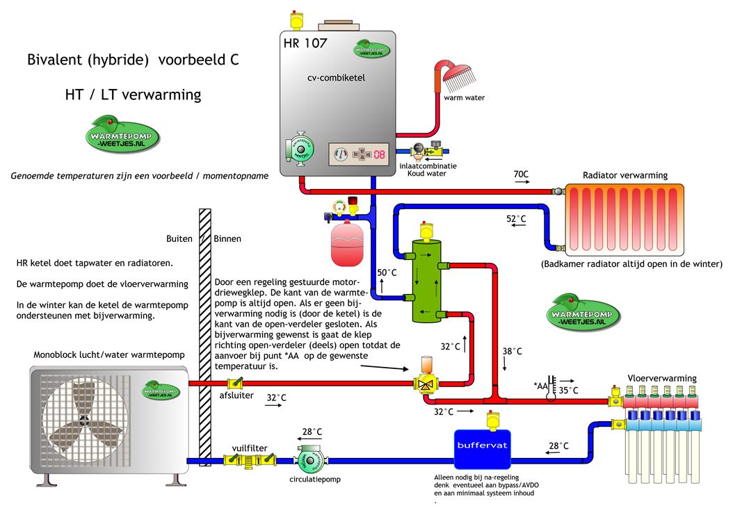 Hybride warmtepomp Badkamer radiator, Ketel, Cvketel