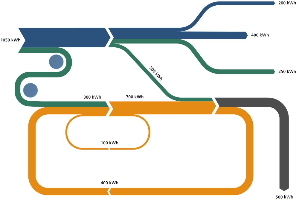 What Is A Sankey Diagram Definition History Examples Sankey Diagram Diagram Data Visualization