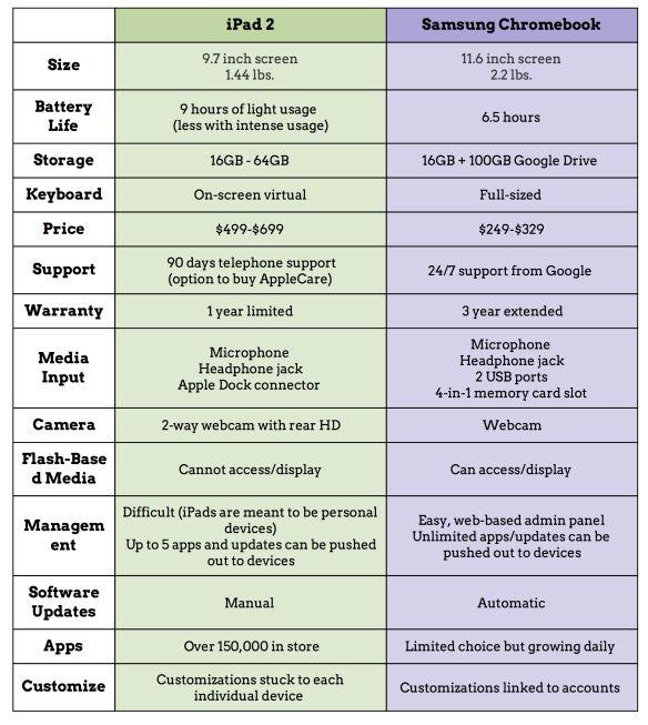 Ipad Vs Chromebook Comparison Chart