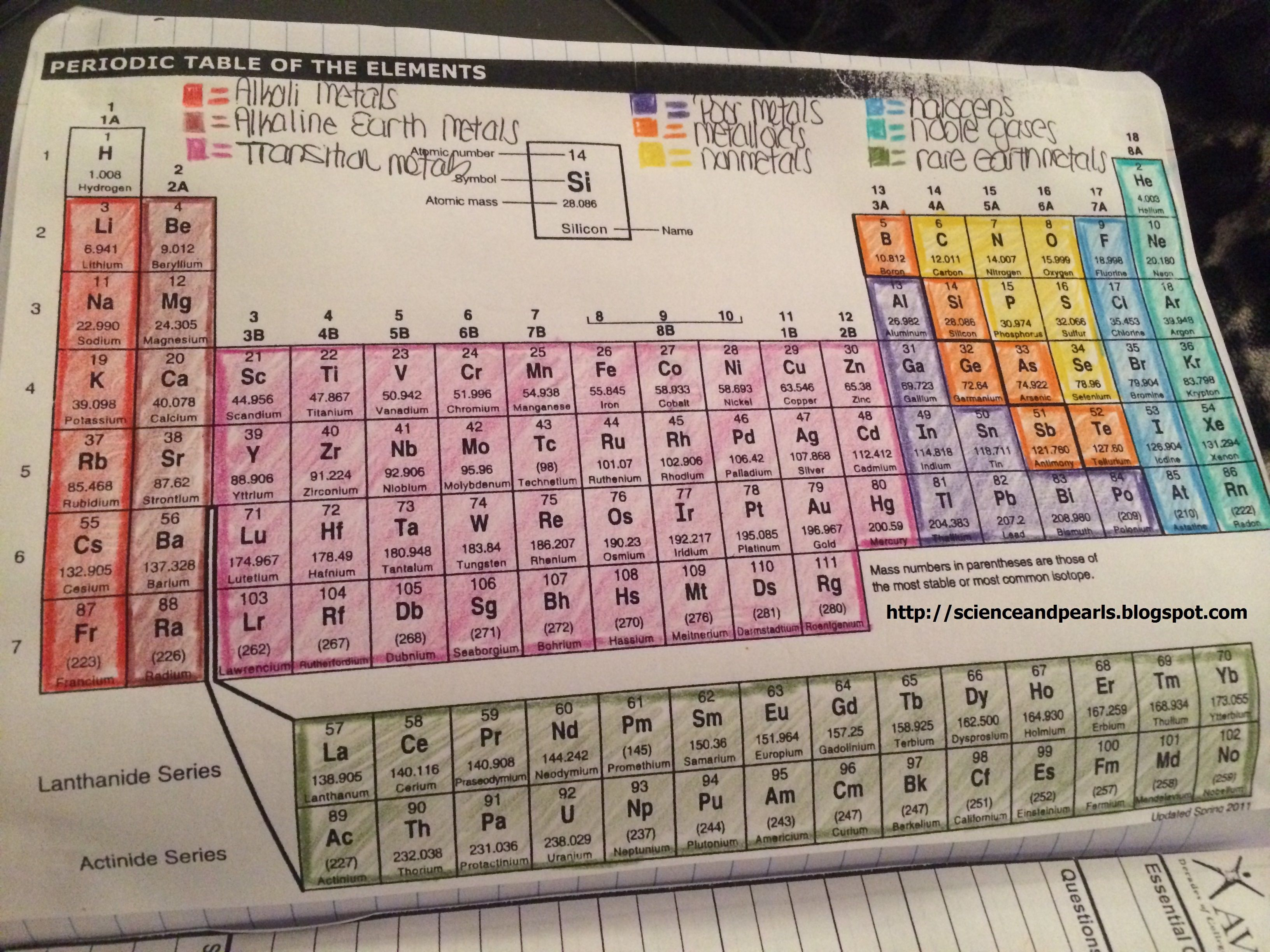 Coloring The Periodic Table Families We Did This Along