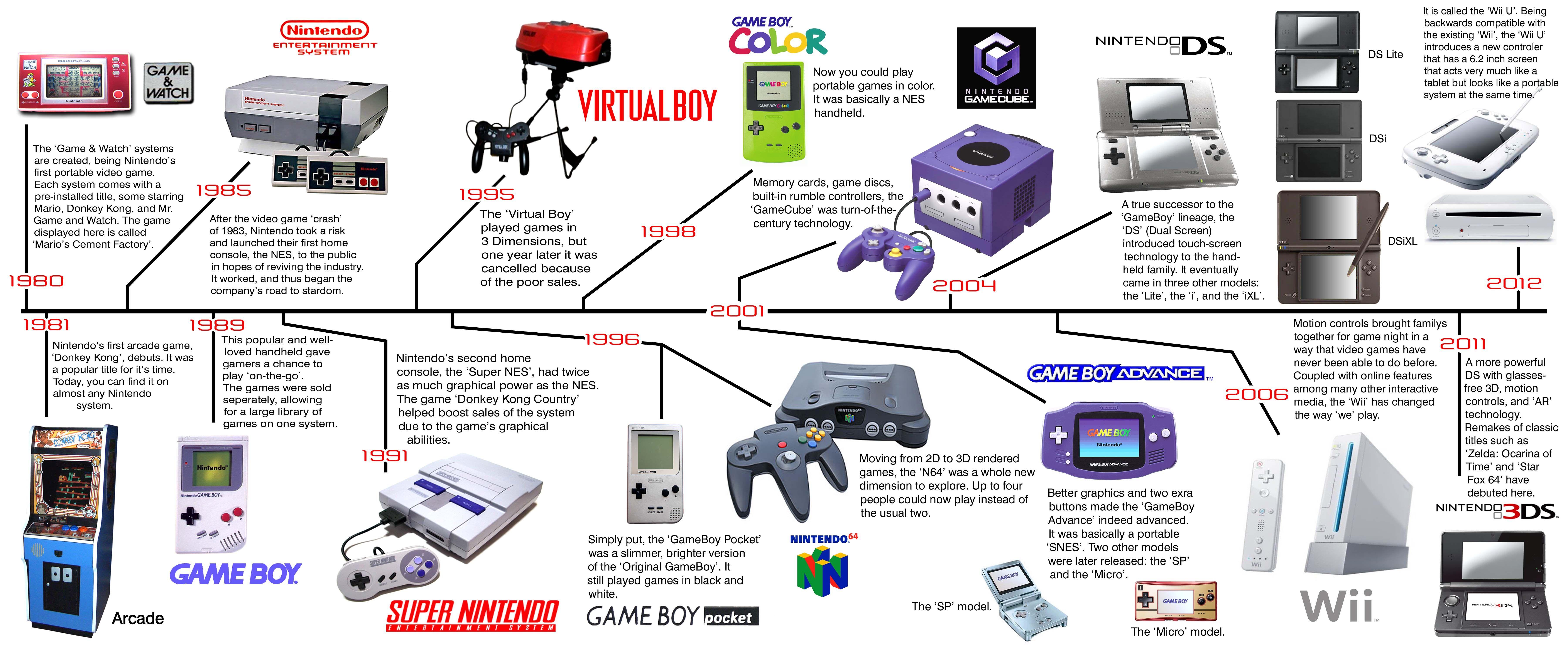 Nintendo Timeline | Game History | Pinterest | Nintendo and Timeline