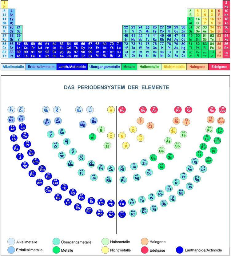 Periodensystem der Elemente,Menora,Metalle,Halogene,Edelgase ...