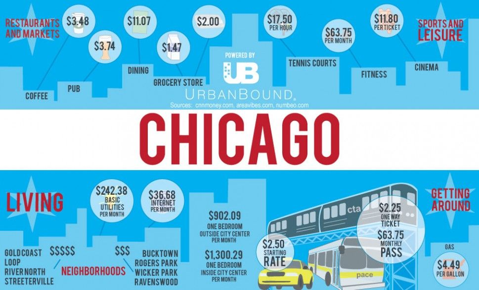 Cost Of Living In Chicago Infographic Chicago Style