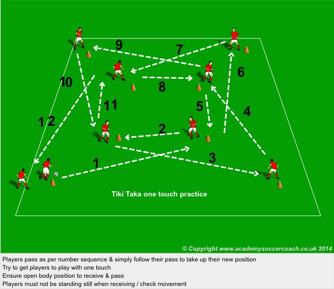 Tiki Taka Soccer Soccer Training Football Coaching Drills