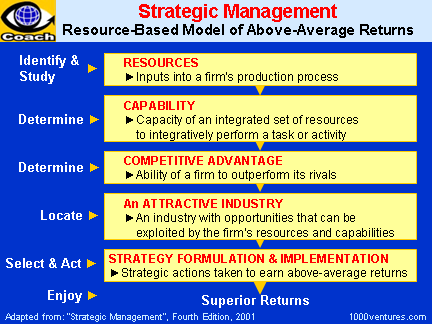 nintendo human resource management Human resource management:  an analysis of the video games industry and nintendo's opportunity in  modern human resource management & orthodox hr .
