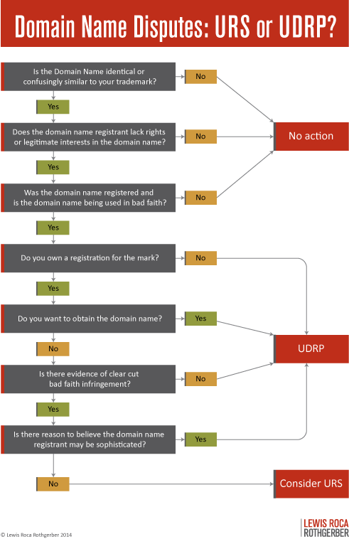Flow chart to decide which domain name dispute resolution process to use  now that there is