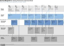 Service blueprint examples google search service design service blueprint examples google search malvernweather Gallery