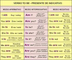 Tabla Comparativa Tiempos Verbales Ingles Buscar Con Google Como Aprender Ingles Basico Verbos Ingles Vocabulario En Ingles