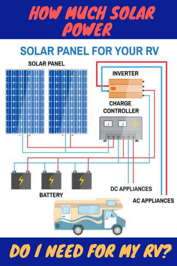How Much Solar Power Do I Need For My Rv Rv Solar Power Rv Solar Panels Rv Solar