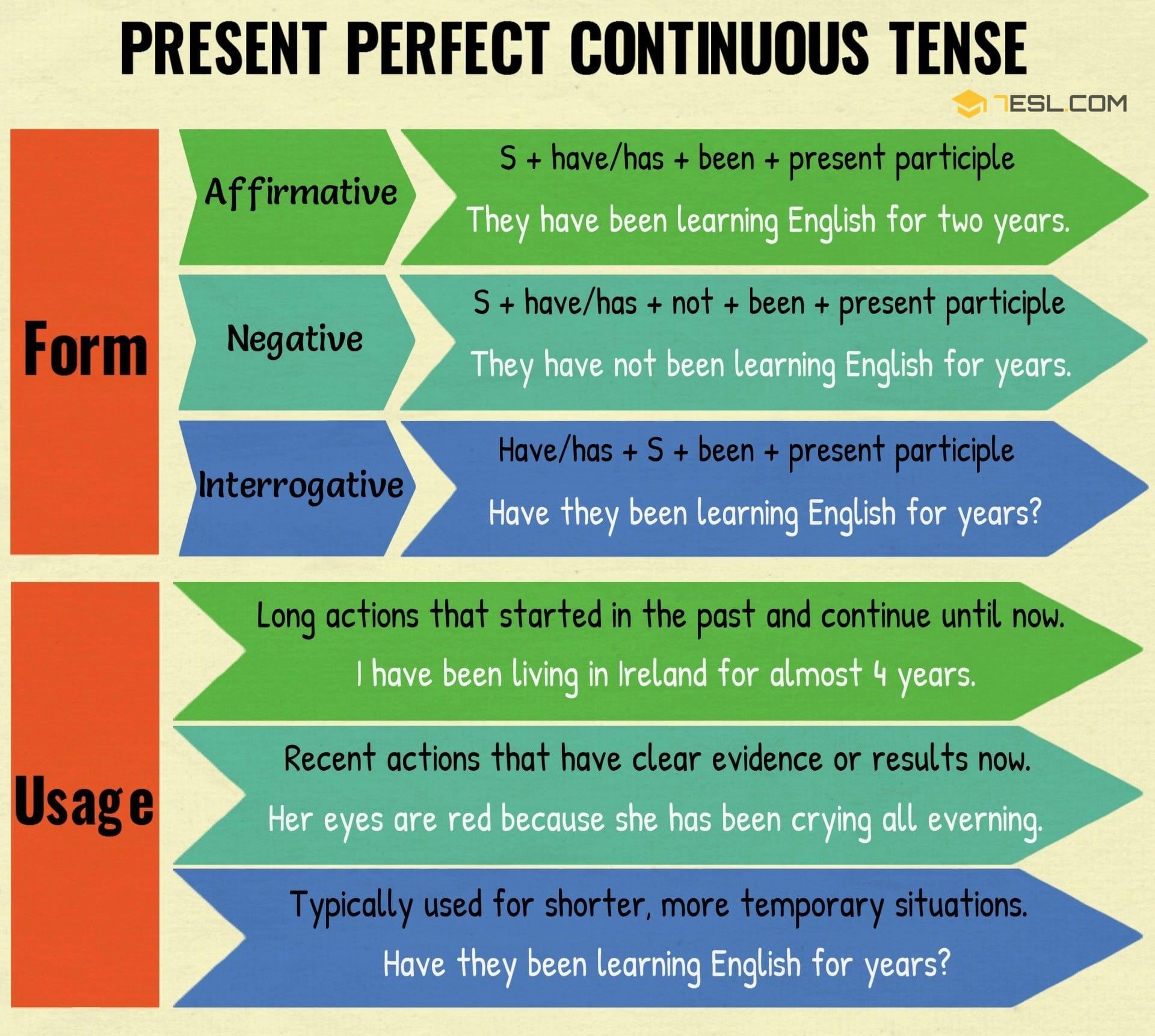 Present Perfect Continuous Tense Useful Rules Amp Examples